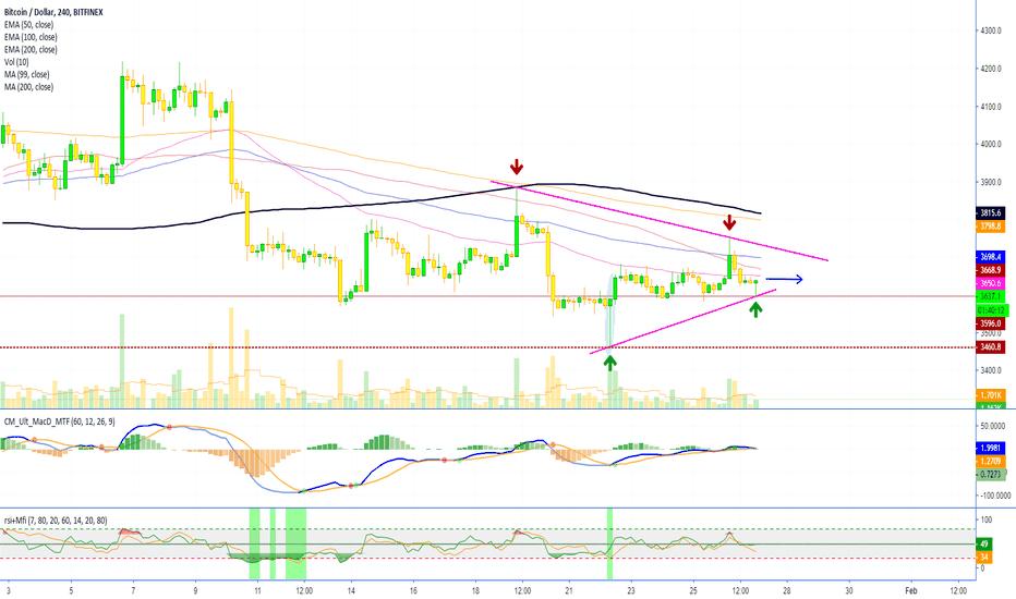 Btcusd Bitcoin Sideways Higher Low Needs High For Bull 4h Tf