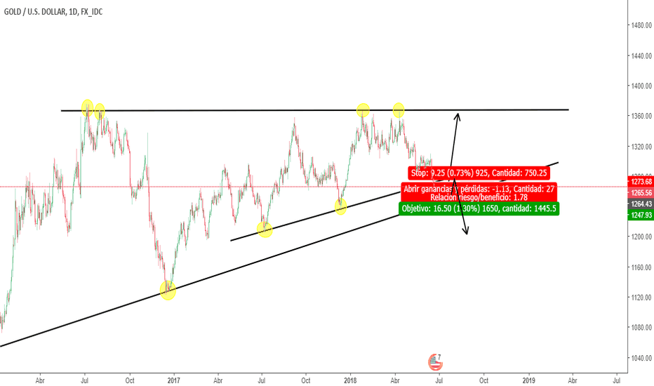 "XAUUSD: XAU/USD ""GOLD"""