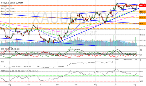 XAUUSD: Gold wedge