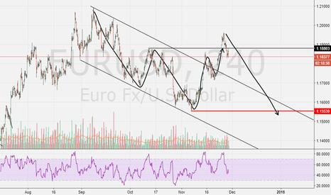 EURUSD: Possible C wave?