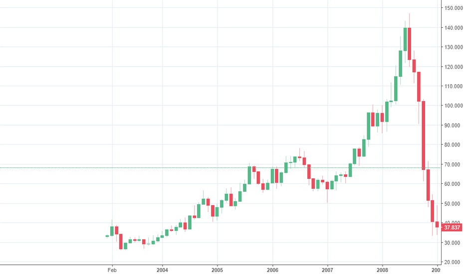WTICOUSD: #Curde #oil looks familiar to the #cryptocurrencies ? #Bitcoin
