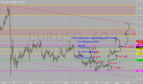 EURUSD: EU UP