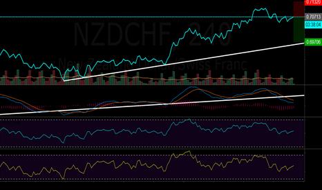 NZDCHF: short