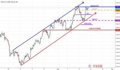 XAUUSD: Strong Upward from Gold, 1 more Resistance to go