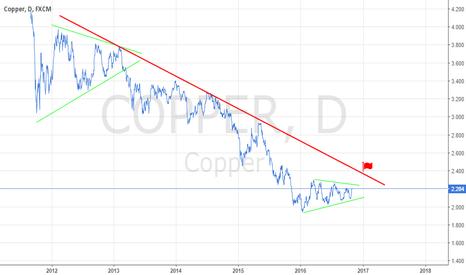COPPER: Copper Wait and wait and wait