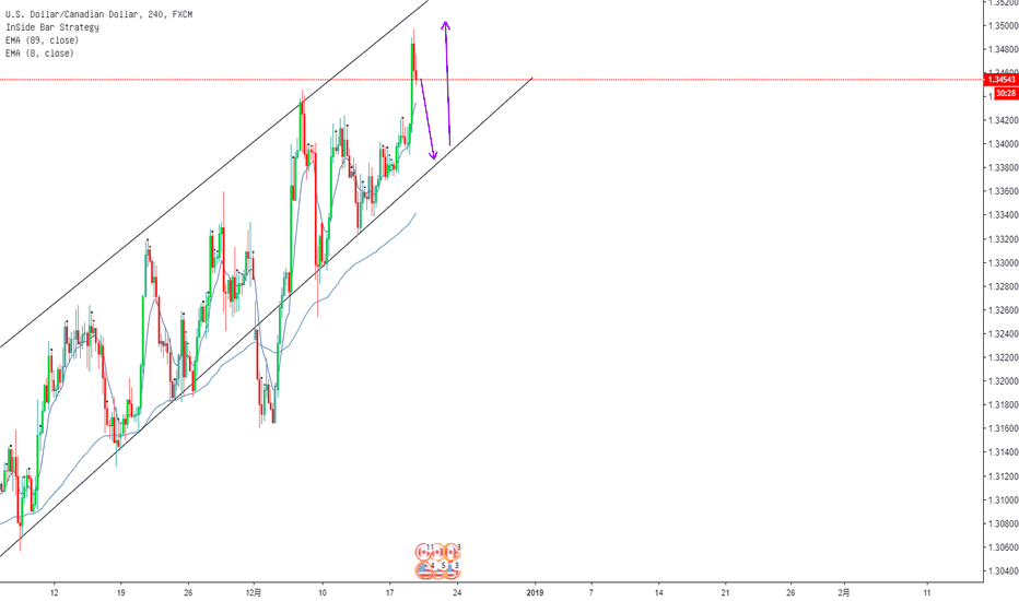 USDCAD: usdcad sell at 1.345