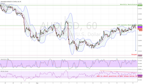 AUDUSD: AUDUSD hourly bearish divergence