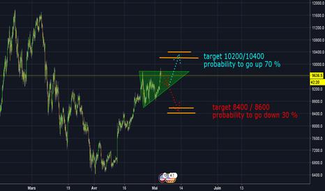 BTCUSD: Triangle ascendant : objectif 10200/10400 ! ! !