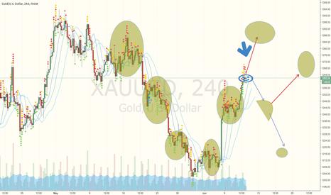 XAUUSD: my prediction on gold