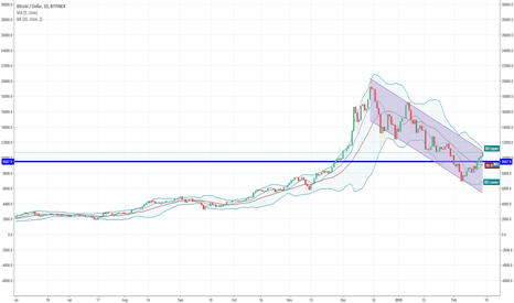 BTCUSD: still inside a downward channel....
