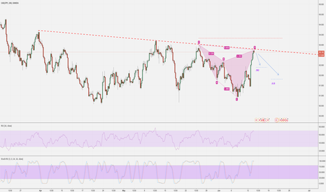 CADJPY: Cypher Pattern - 4 hour - SHORT opportunity