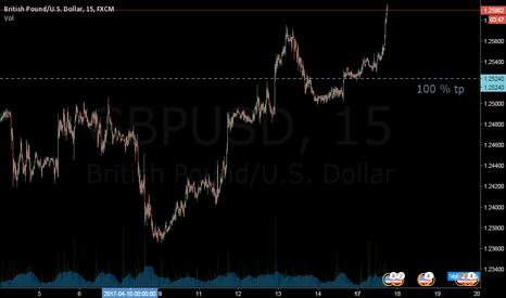 GBPUSD: 100%tp