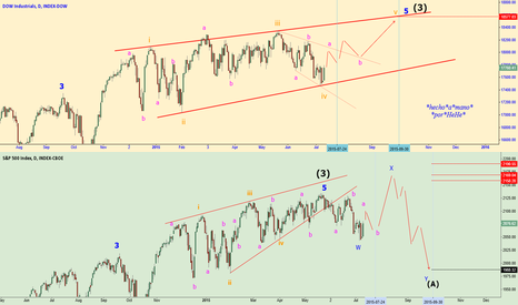 SPX: $DJIA $SPX - The  Summer Rally