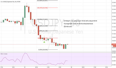USDJPY: I am going long to 100.82 with a stop at 99.99.