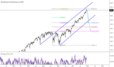 SPX500: S&P hit a strong resistance.