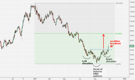DXY: US Dollar Breaks-Out As Speculators Reduce Short Bets
