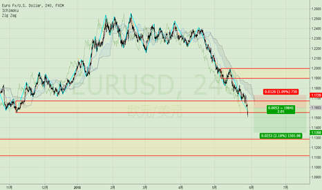 EURUSD: downtrend pullback