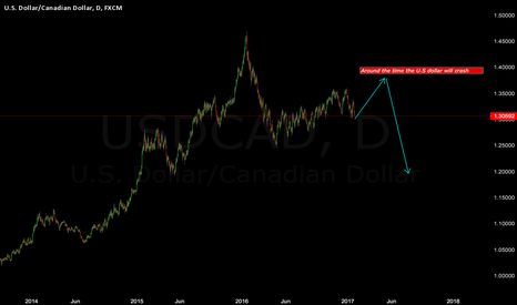 USDCAD: USDCAD Consolodation