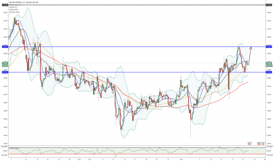 GBPUSD: Possible upside to GBP/USD