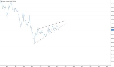 USDCHF: USDCHF Giant Bearish Ascending Wedge
