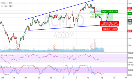 ACM: Good Long setup - ACM - Aecom - NYSE