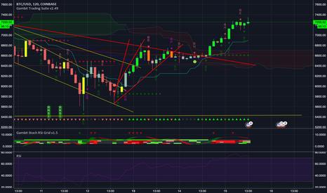 BTCUSD: BTC/USD - Strong Resistance