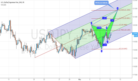 USDJPY: USD/JPY Potential bearish Butterfly