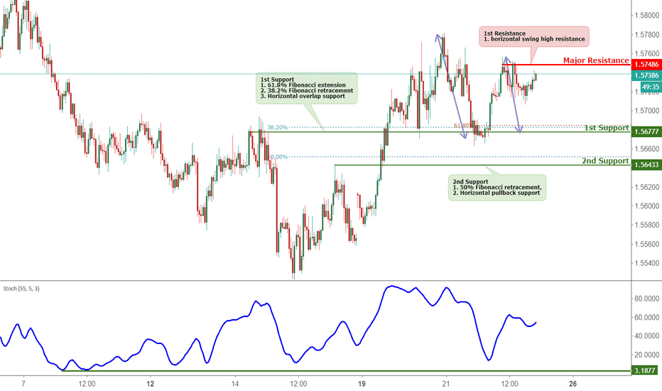 EURAUD: EURAUD Approaching Support, Potential Bounce