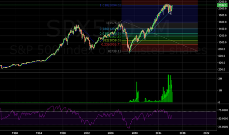 SPX500: (SPX500) If we were smarter...