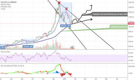 BTCUSD: [BTC/USD] MA100 Support can end this correction ?