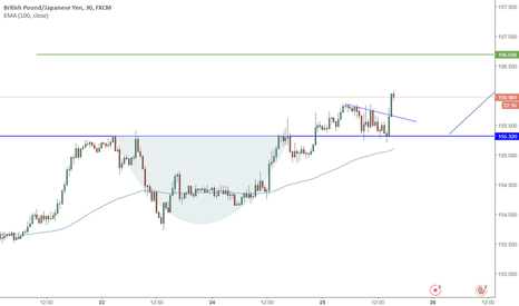 GBPJPY: GBPJPY Cup