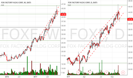 FOXF: Watching closely this one again for next days