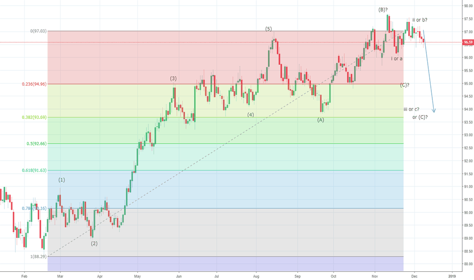 DXY: US Dollar Index need to break below 96.00 levels