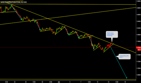 GBPNZD: GBPNZD Watch price action under trend lin