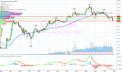 OPK: Found multi year monthly support