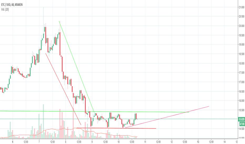 ETCUSD: ETC Posible triangulo ascendente