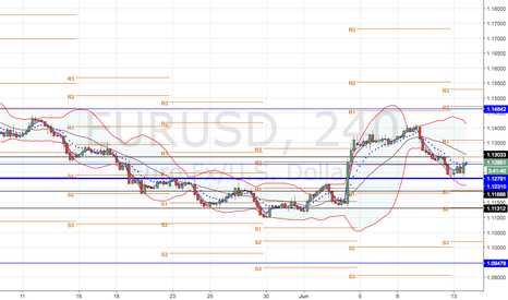 EURUSD: EUR/USD MEDIUM TERM ANALYSIS