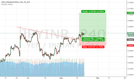 JPYINR: H&S and Flag, Long YEN