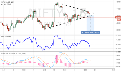 NIFTY: Nifty Symmetrical Triangle Pattern In Formation