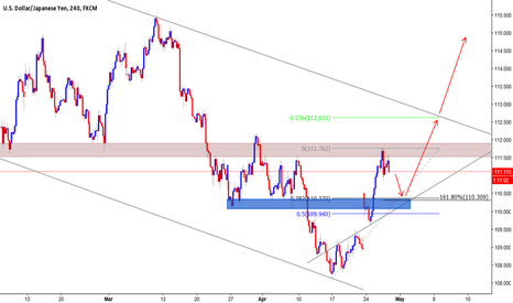 USDJPY: UJ LONG