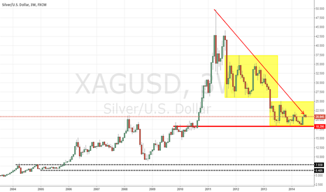 XAGUSD: silver, like gold, is in a long term down trend and in a range.