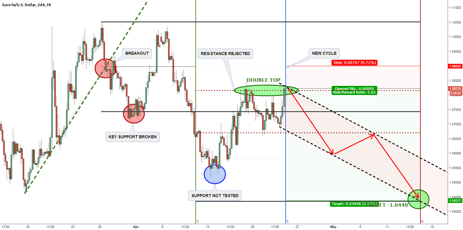 EURUSD -  THE START OF DECLINE