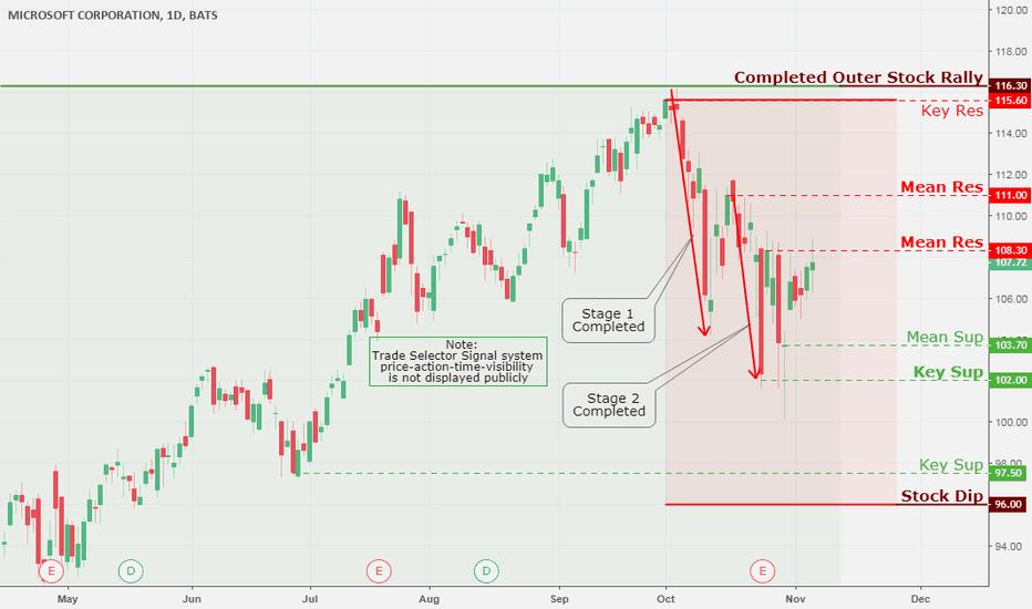 MSFT: Microsoft Corporation, Daily Chart Analysis 11/7