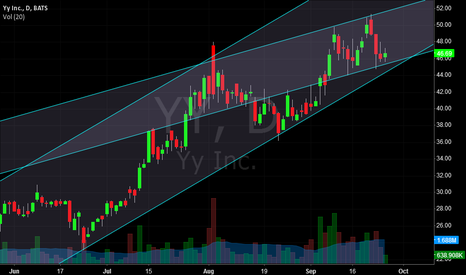 YY: YY testing channel lower