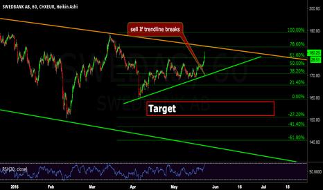 SWED_A: Swedbank - 1h- Short