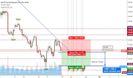 GBPJPY: Short the Pound Yen