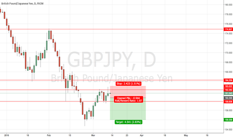 GBPJPY: Nice PA on GBPJPY for a Short