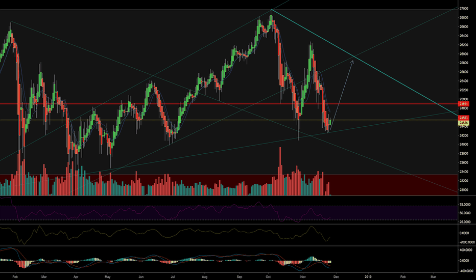 YM1!: Possible support here for DOW