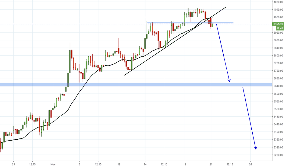 ULTRACEMCO: LOOKS GOOD TO SELL