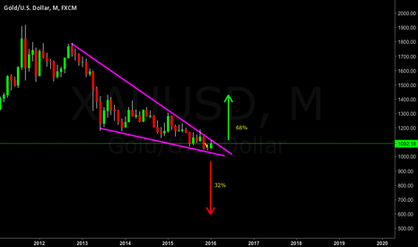 XAUUSD: Monthly Declining Wedge